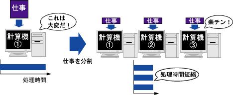 Omachi Lab. :: 並列・分散処理